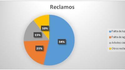 La Plata / El 54% de los reclamos a la defensoria ciudadana fueron por falta de luz