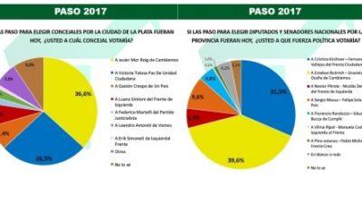 En La Plata el Garrismo hace pie y saca ventaja de cara a las PASO