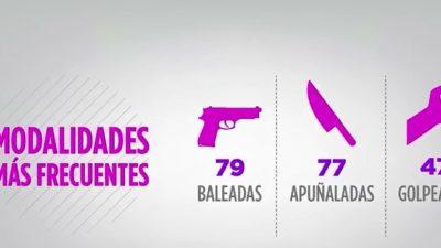 Según un informe de la Defensoría del pueblo de la nación en el 2017 se cometieron 292 femicidios en Argentina