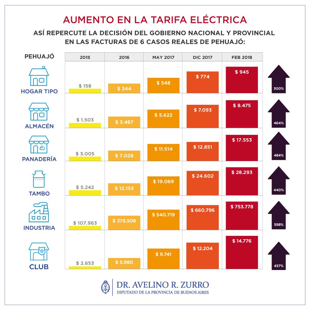 Un diputado de Pehuajó demostró con un estudio que el tarifazo de la luz rozó el 600%