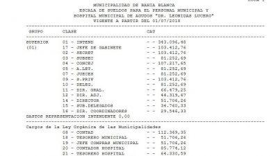 Bahía Blanca: El intendente austero que gana medio millón le pidió un esfuerzo a los trabajadores mientras le aumentó el sueldo a todos sus funcionarios