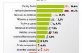 Una buena para Vidal, según el ISIM; la industria manufacturera bonaerense creció un 5,9% en abril
