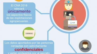 Hoy comienza a realizarse el Censo Nacional Agropecuario 2018 en todo el territorio nacional