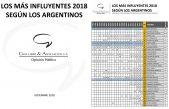 Conocé quienes son las 100 personas más influyentes para los Argentinos ¡Mirá el listado y sorprendete!