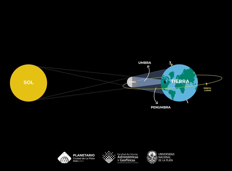 La ciudad bonaerense de Mercedes se prepara para ver el Eclipse de sol el 2 de Julio