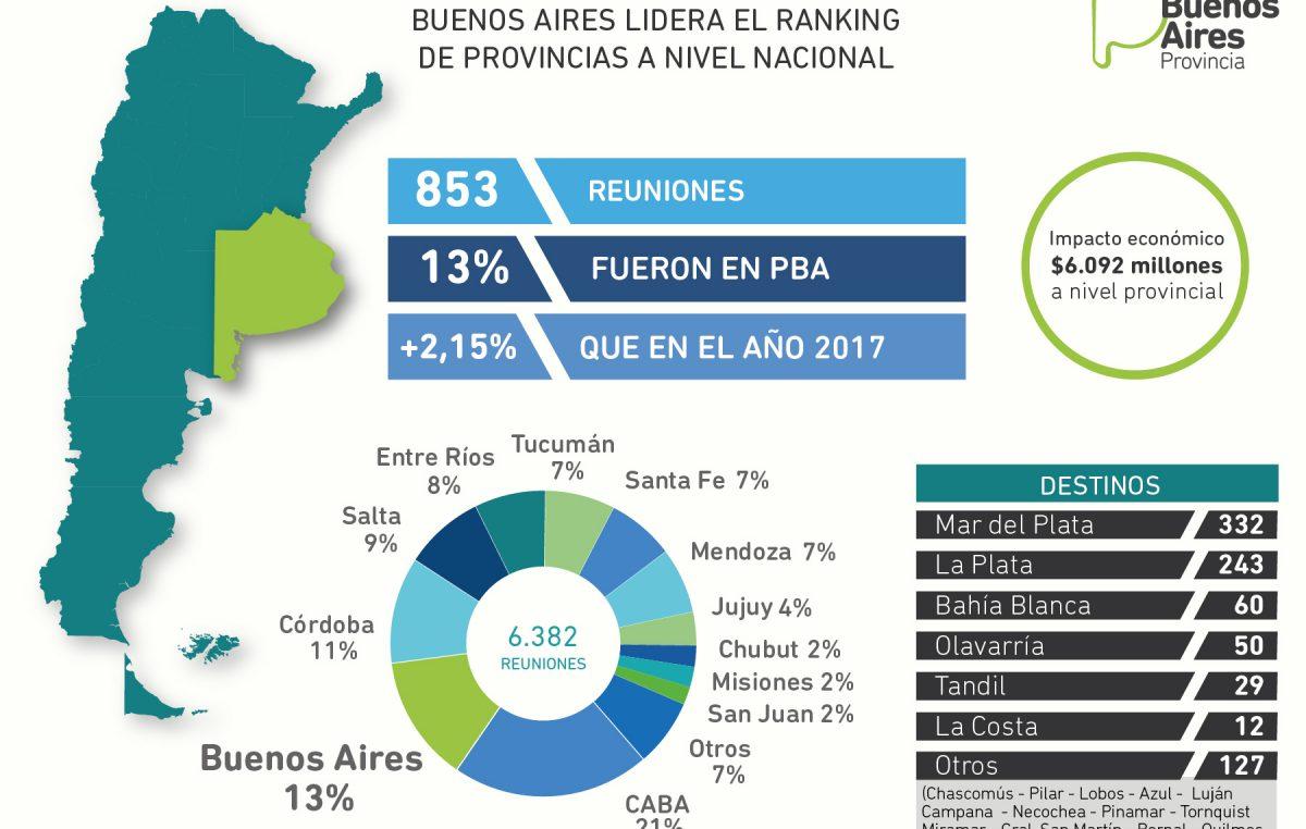 Buenos Aires lidera el ranking de reuniones a nivel nacional en materia turística