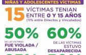 Terrible: 132 Femicidios en el primer semestre del año en Argentina