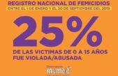 203 femicidios se produjeron durante el 2019: Una mujer muere cada 32 horas por la violencia masculina en Argentina