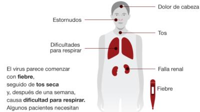 Coronavirus: Desde la Confederación Médica Argentina brindan recomendaciones ante la emergencia sanitaria internacional