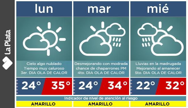 """Por las altas temperaturas extienden el nivel de atención del """"Riesgo Amarillo"""" hasta miércoles"""