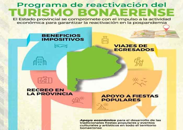 La Provincia se reactiva: Tres acciones positivas para generar empleo y crecimiento